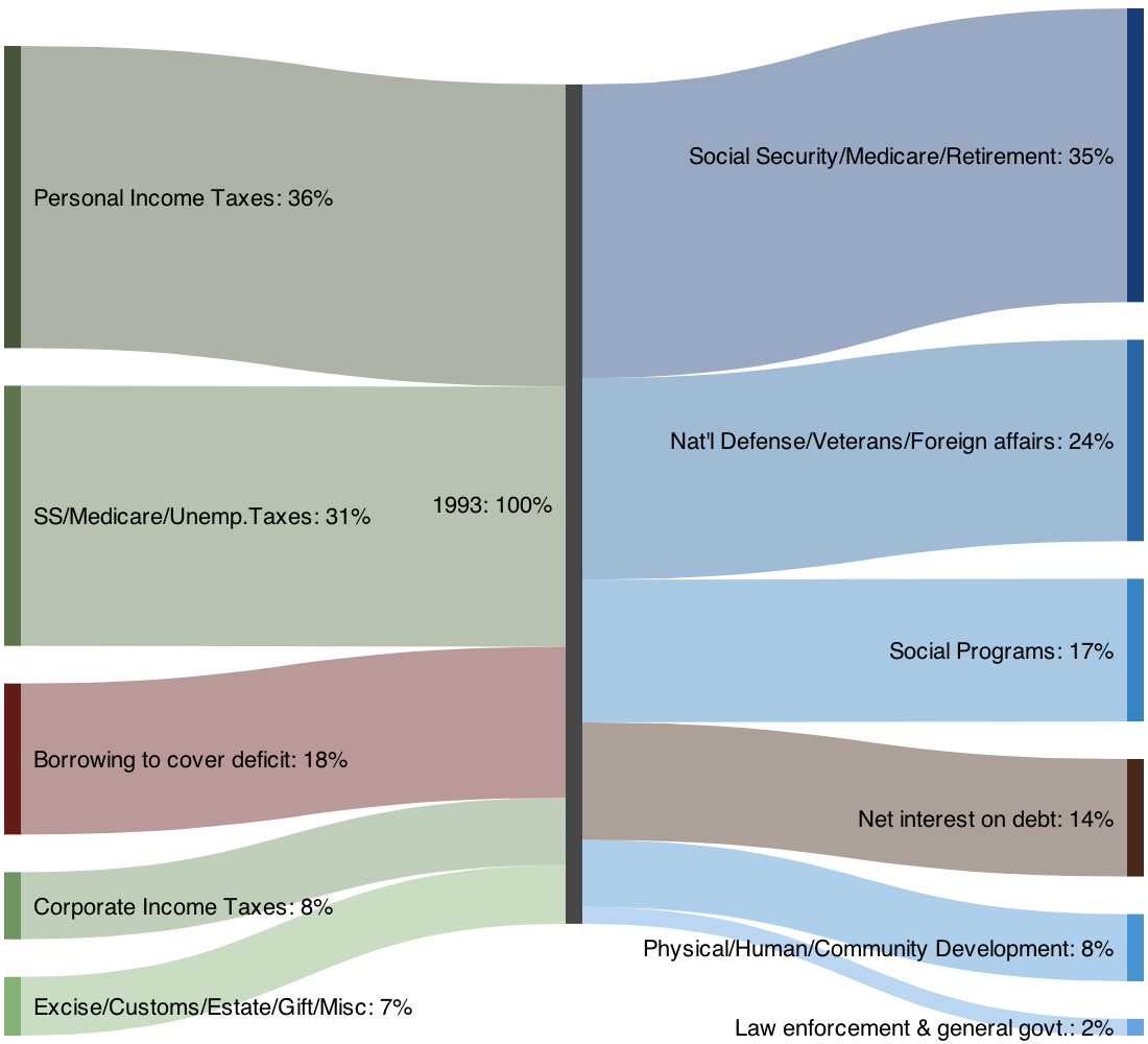 Sankeymatic gallery us federal budget 1993 pie charts as a sankey diagram nvjuhfo Choice Image