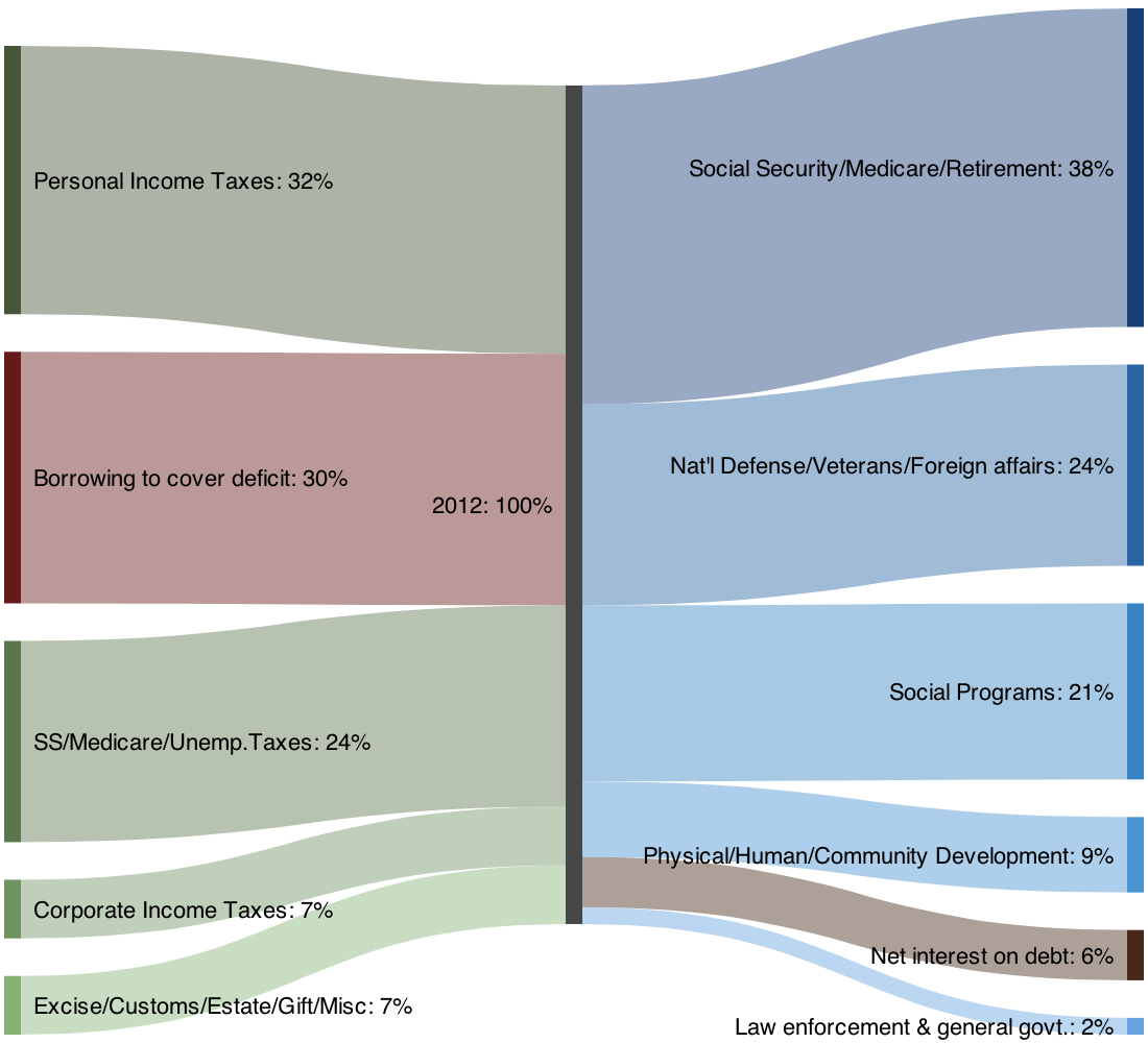 Sankeymatic gallery us federal budget 2012 pie charts as a sankey diagram nvjuhfo Image collections