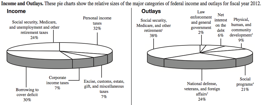 Sankeymatic Gallery Us Federal Budget. 2012 Pie Charts From Irs 1040 Form. Wiring. 1789 Estates General Diagram At Scoala.co