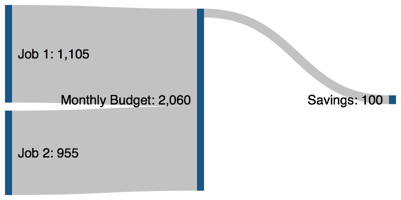Sankeymatic Gallery Monthly Budget