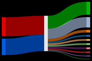 sankey diagram napoleon sankeymatic (beta): a sankey diagram builder for everyone #10