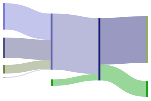 SankeyMATIC (BETA): A Sankey diagram builder for everyone