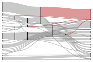 sankey diagram builder sankeymatic (beta): a sankey diagram builder for everyone #1